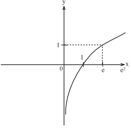 lnx grafiği