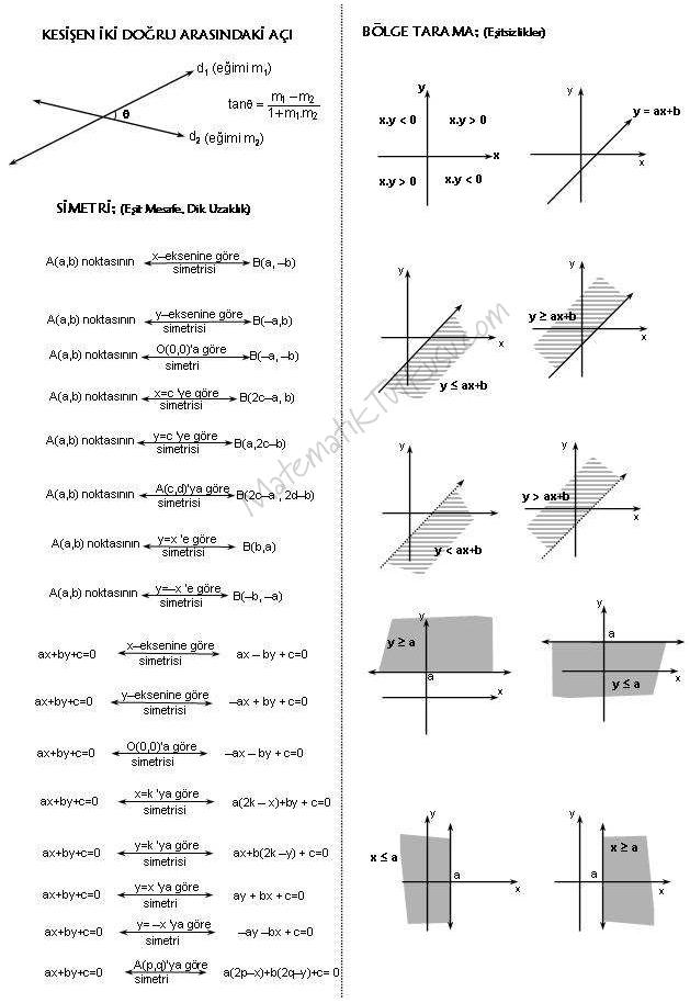 Tüm Analitik Geometri Formülleri