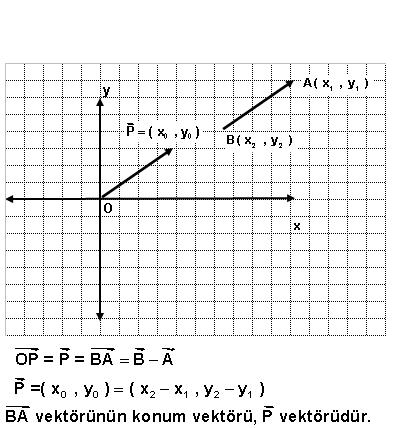 konum yer vektörü bulma