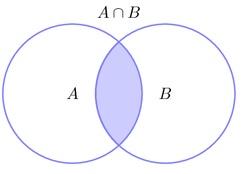 AnB, A kesişim B