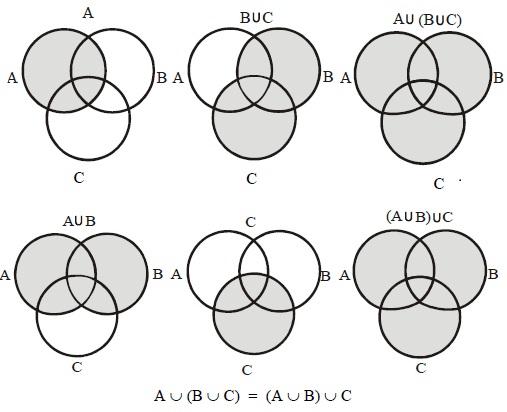AUBUC, A birleşim B birleşim C