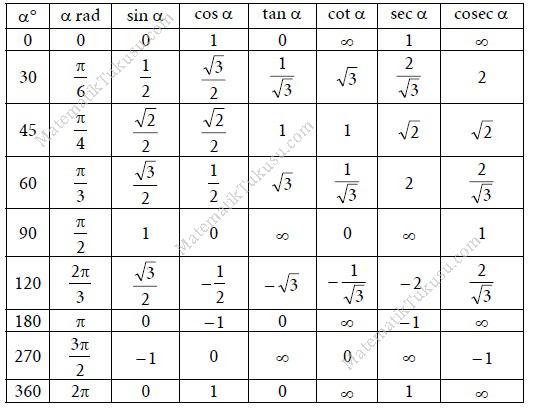 trigonometri cetveli