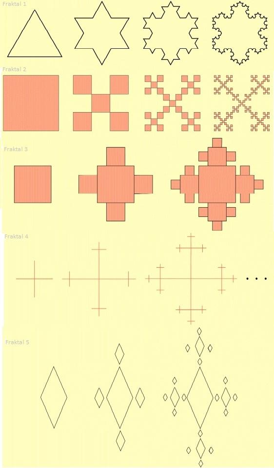Aşağıdaki fraktal 1 örneği 1 şekilde bir eşkenar üçgen