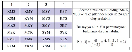 permütasyon kombinasyon tablosu